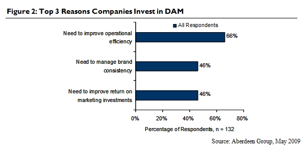 Top 3 Reasons Companies Invest in DAM. Source: Aberdeen Group, May 2009