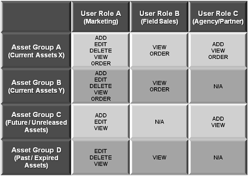 Digital Asset Management User Roles and Permissions