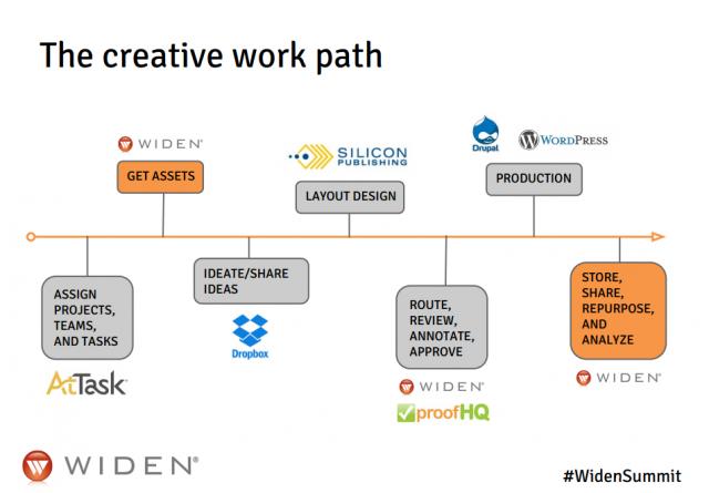 diagram of the creative workpath
