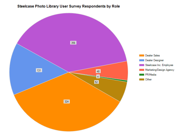Steelcase Photo Library User Survey Respondents by Role