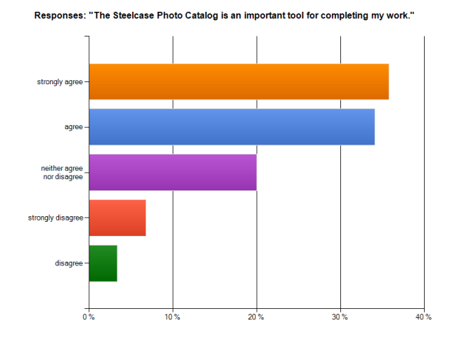 "Responses to question: ""The Steelcase Photo Catalog is an important tool for completing my work."""