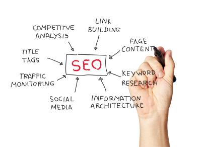 digital asset management, SEO, title tags, marketing technologist, social media, information architecture