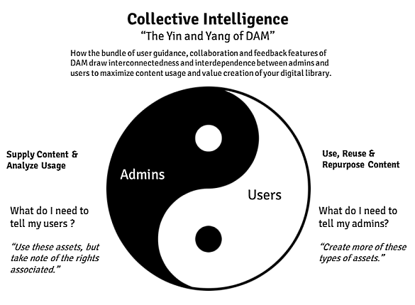 Collective intelligence - The Yin and Yang of DAM