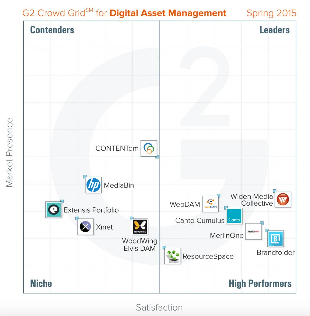 G2 Crowd Grid for Digital Asset Management - Spring 2015