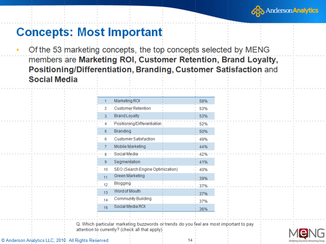 Slide 14 of the 2010 Marketing Trends Study by Anderson Analytics