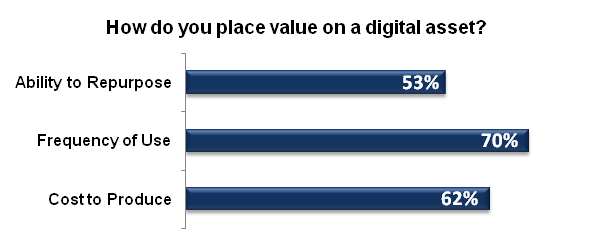 How do you place value on a digital asset?