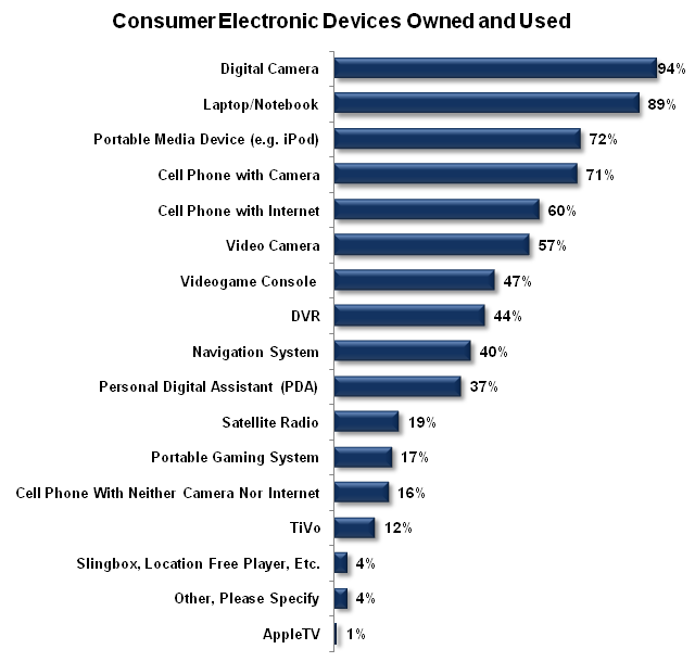 Consumer Electronic Devices Owned and Used