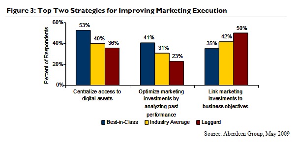 Top Two Strategies for Improving Marketing Execution