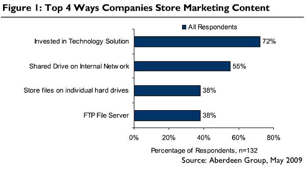 Top 4 Ways Companies Store Marketing Content