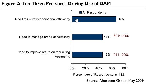 Top Pressures Driving DAM