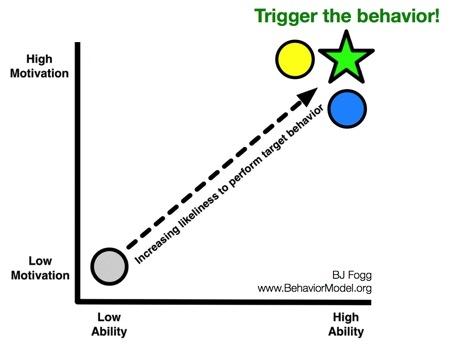 Dr. BJ Fogg's Behavior Model