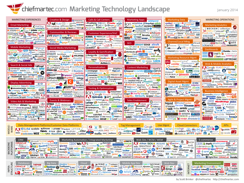 DAM Marketing Technology Infographic