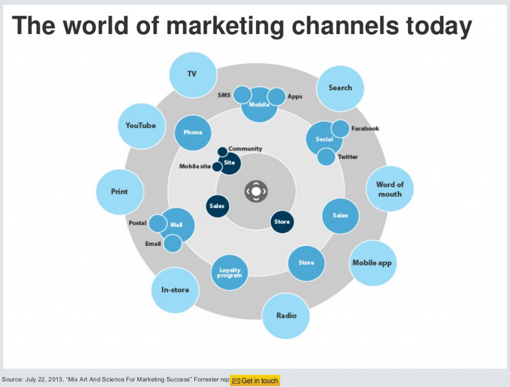 Widen DAM Marketing Channels Chart