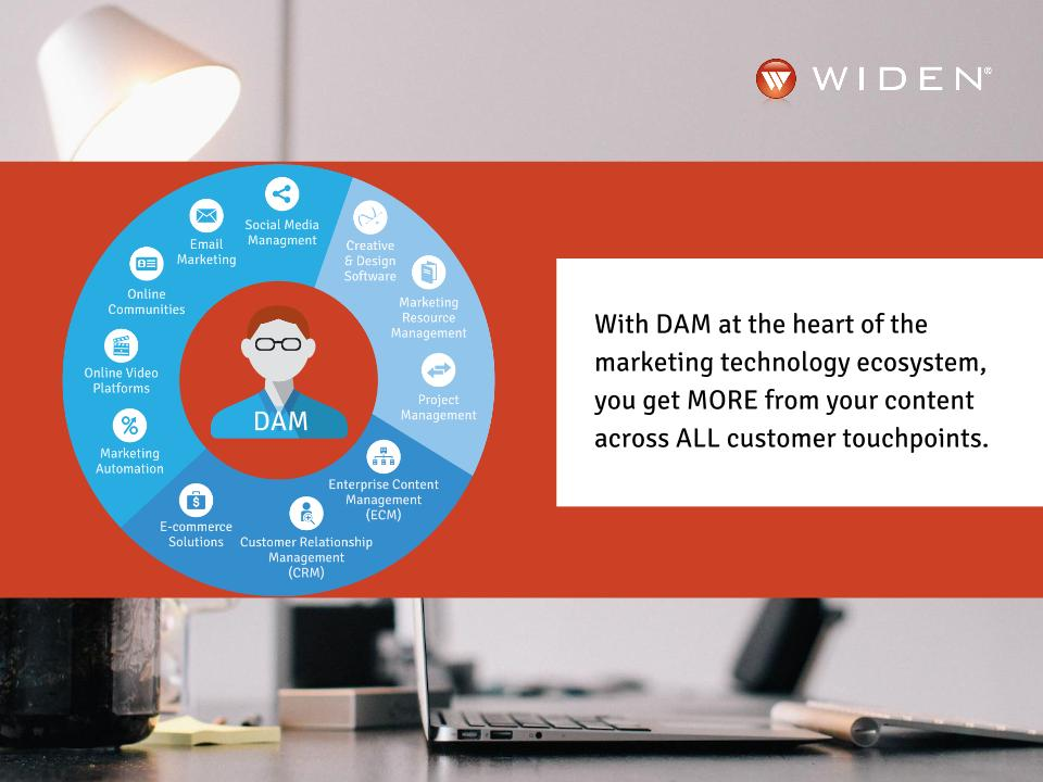 DAM is at the heart of your marketing technology ecosystem