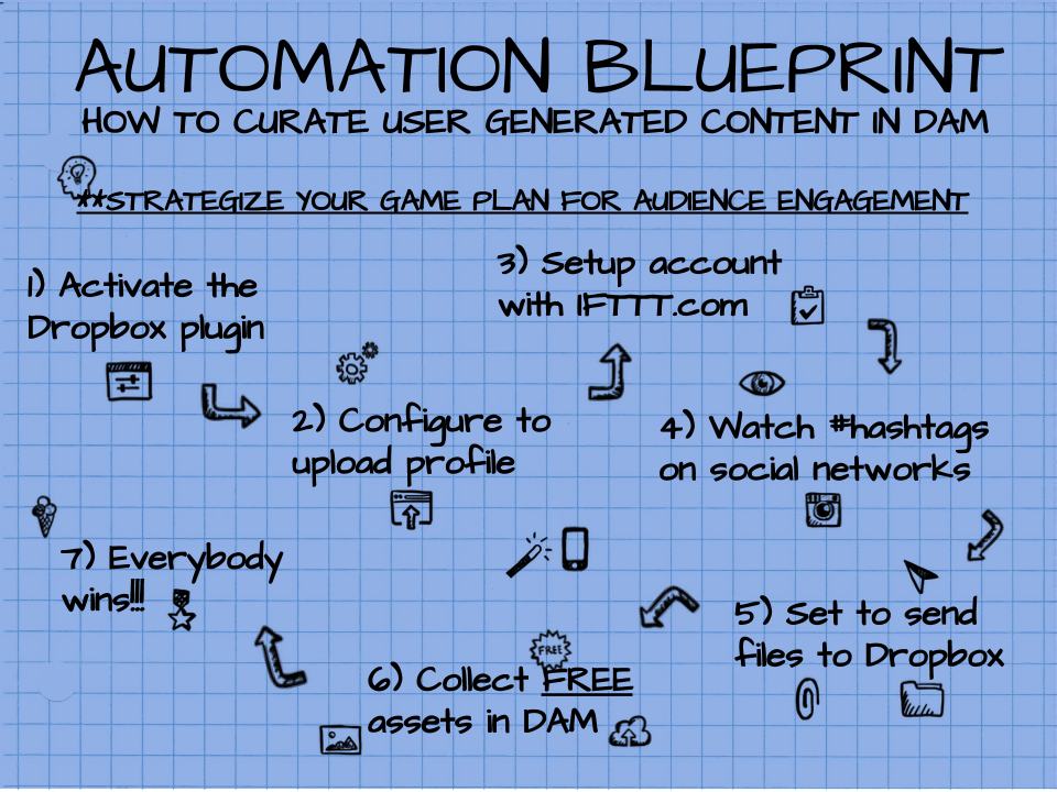 Widen User Generated Content Automation Blueprint