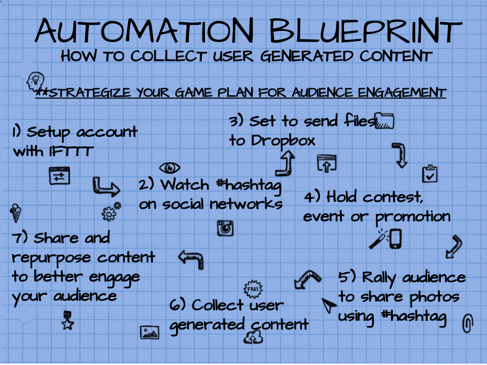 Automation Blueprint for collecting user generated content via social media using IFTTT and Dropbox