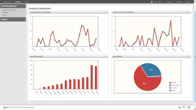 Widen Analytics Dashboard