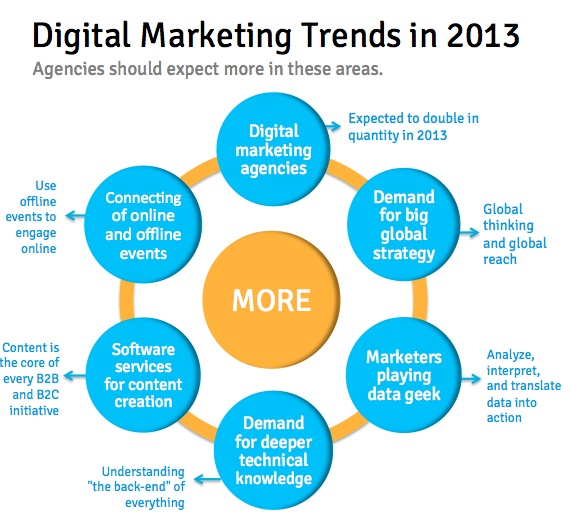 Digital Marketing Trends in 2013