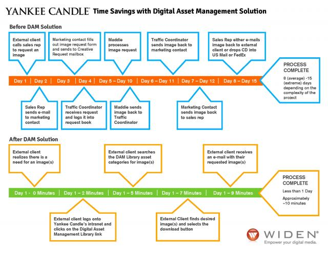 Yankee Candle Time Savings with Digital Asset Management