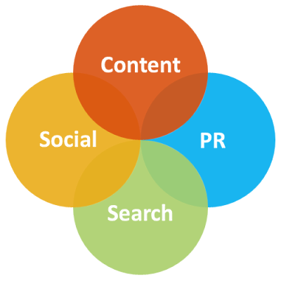 The Core Four of Content Marketing