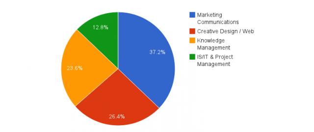 Widen User Summit 2014 pie chart of attendee roles