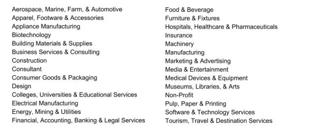 Widen User Summit 2014 list of industries represented