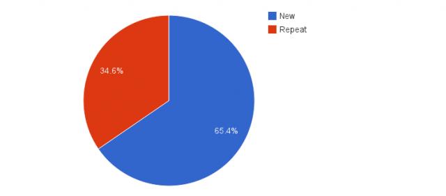 Widen User Summit 2014 pie chart of new versus returning participants