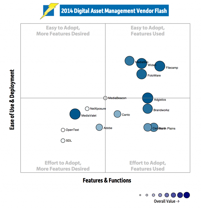 2014 Digital Asset Management Vendor Flash