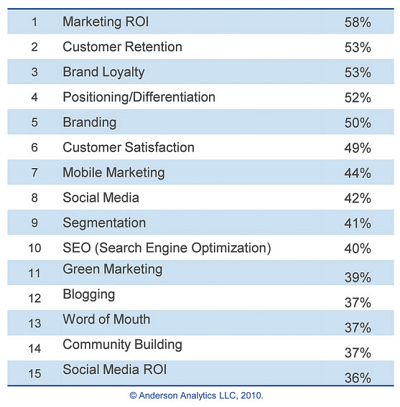 2010 Marketing Trends Study by Anderson Analytics