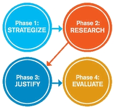 The four phases of the DAM decision journey