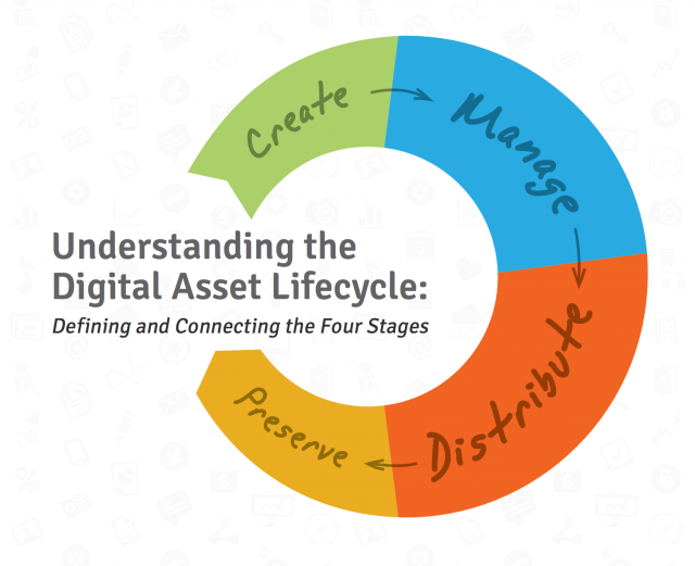 Understanding the Digital Asset Lifecycle: Defining and Connecting the Four Stages