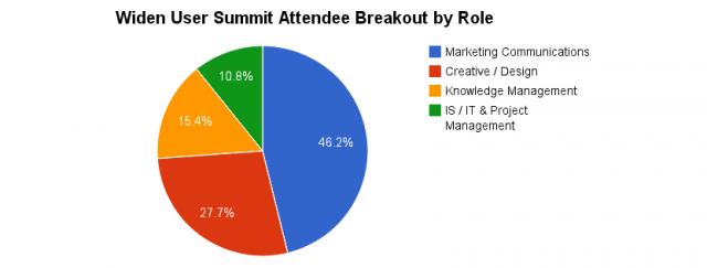 Widen User Summit Attendee Breakout by Role