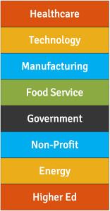 Q4 2012 new customer verticals.png