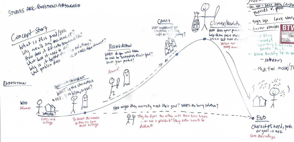 Donna Lichaw Storytelling Map