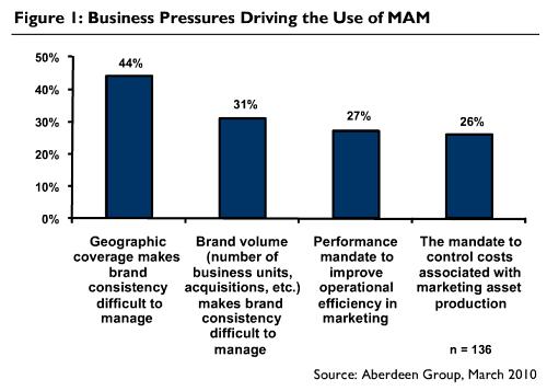 Business Pressures Driving Marketing Asset Management Adoption