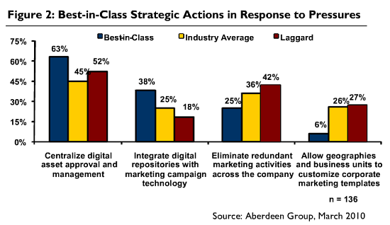 Best-in-Class Strategic Actions in Response to Pressures for Marketing Asset Management