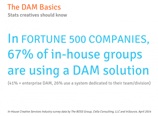 67% of in-house groups are using a DAM solution