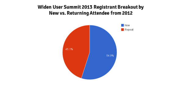 Widen User Summit 2013 Registrant Breakout by  New vs. Returning Attendee from 2012