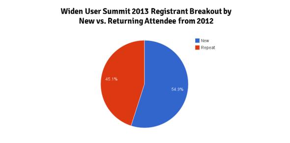 Widen User Summit 2013 Registrant Breakout by  New vs. Returning Attendee from 2012