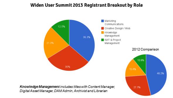 Widen User Summit 2013 Registrant Breakout by Role
