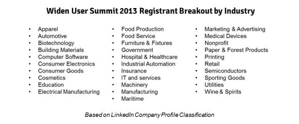 Widen User Summit 2013 Registrant Breakout by Industry