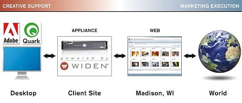 Widen Software as a Service