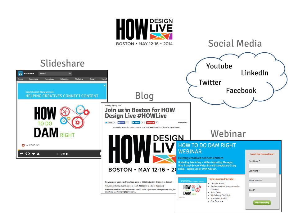 Content Marketing & Your Digital Asset Management System