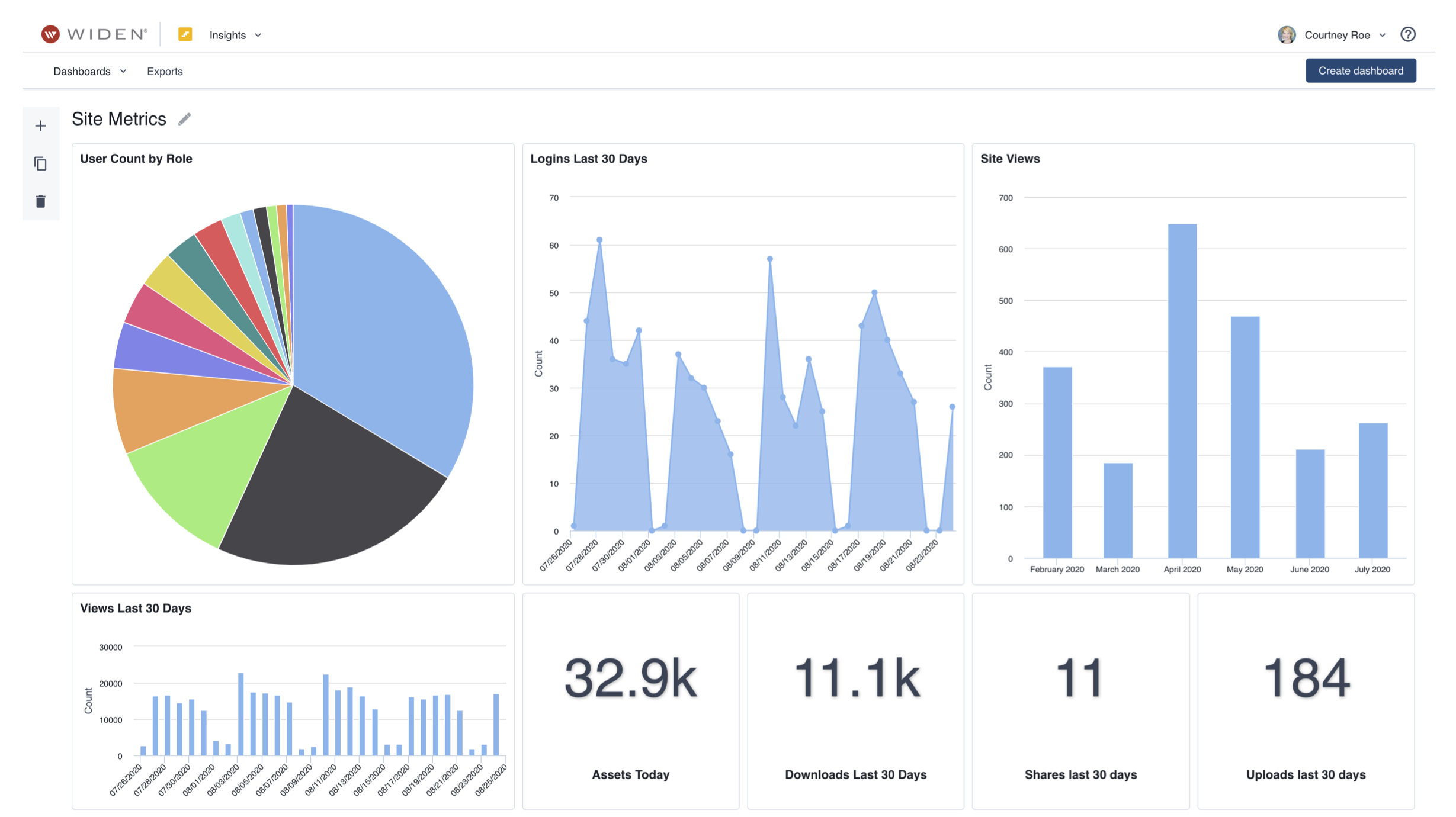 BLOG_Insights Site Metrics
