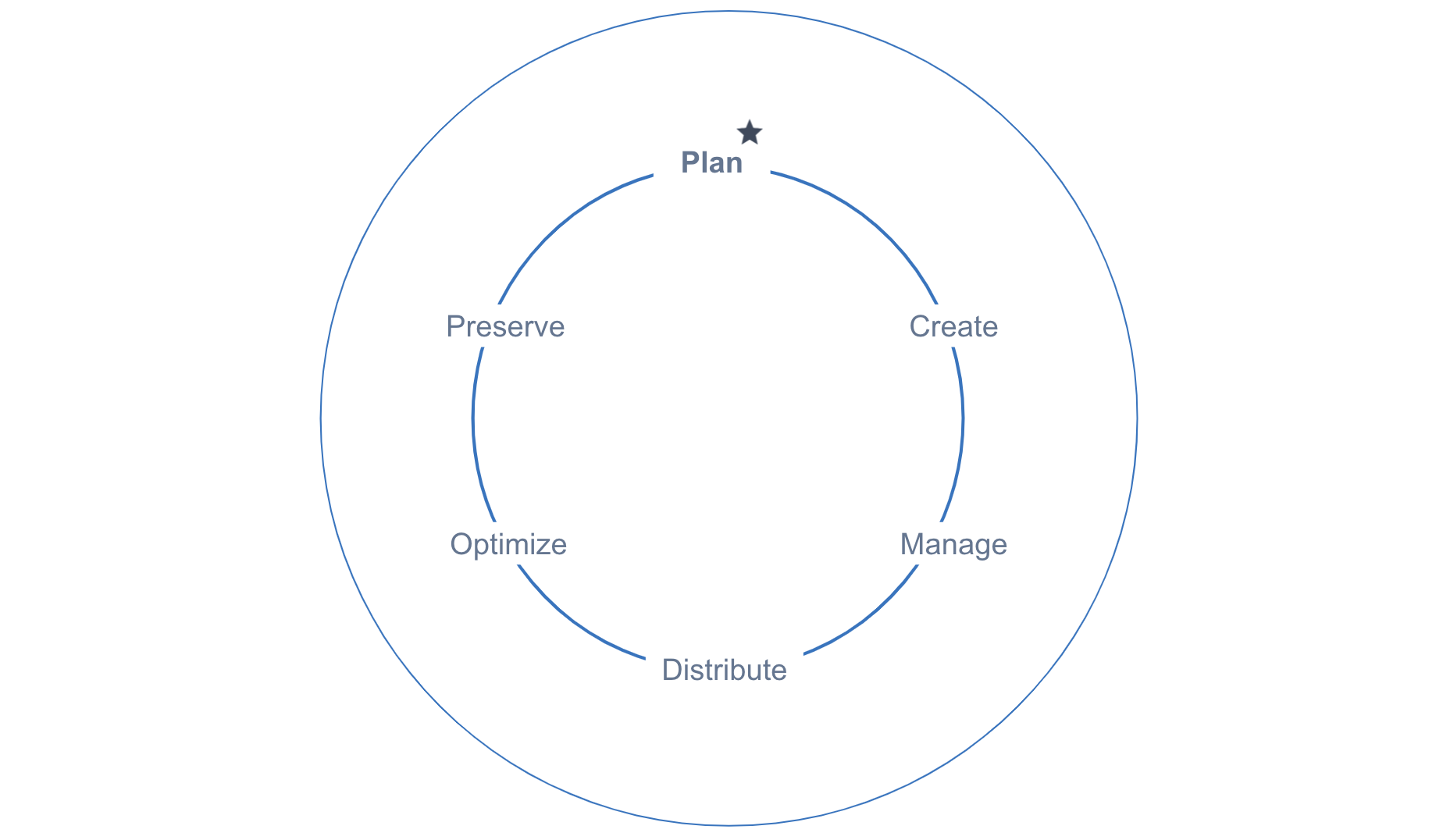 """Two circle outlines, one bigger, the other in side of that larger one. The one in the middle has the six stages of the content lifecycle placed on the circle clockwise starting with """"plan."""""""