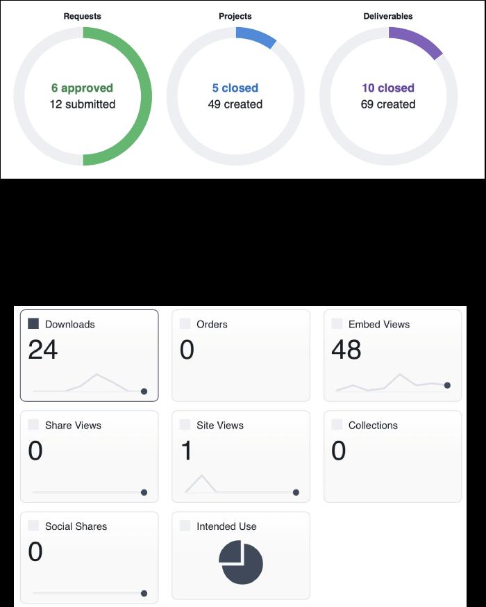 Workflow and analytics screen shots
