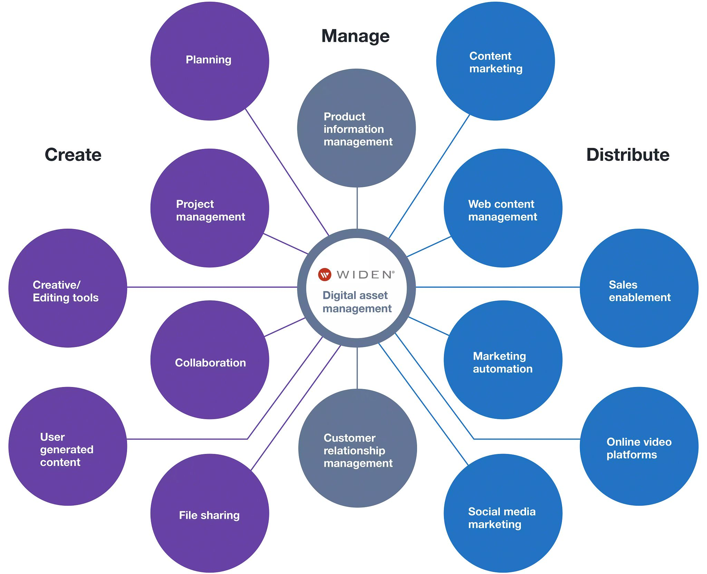 Integration flow graphic