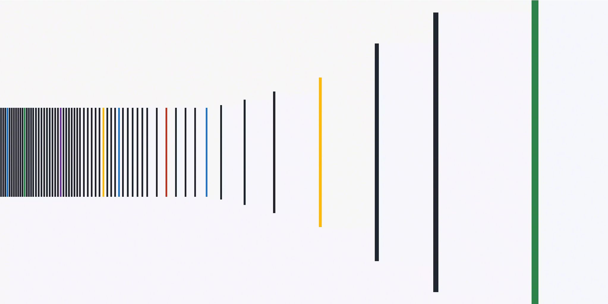 Solid color and black lines that are 1/3rd the height of the graphic starting close together in the middle of the illustration on the left and then slowly getting further apart until they reach the middle third of the graphic. At which point they start growing in height and get further apart until the graphic ends.