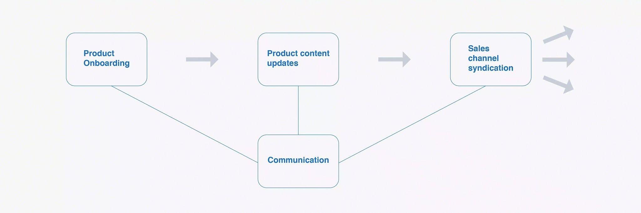 Illustration of a PIM workflow