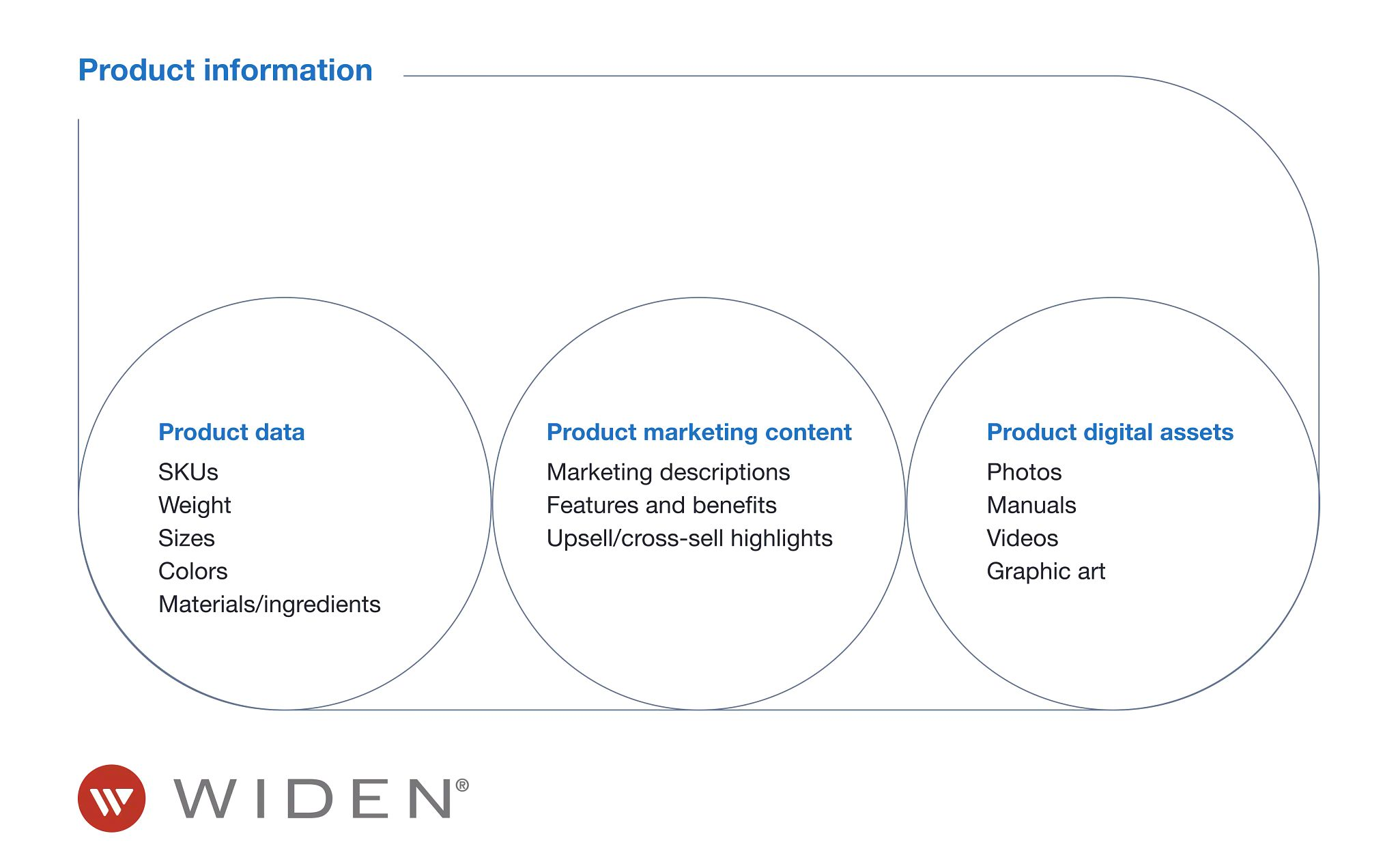 """Graphic with three circles containing product data, product marketing content, and product digital assets in individual circles along with examples of each. The circles are encompassed in a rectangle that connects to the words """"Product information"""" at the top. The Widen logo is in the bottom left corner."""